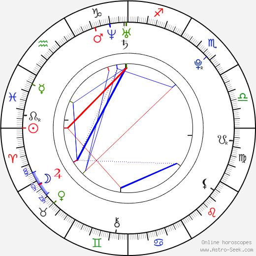 Jan Cina astro natal birth chart, Jan Cina horoscope, astrology