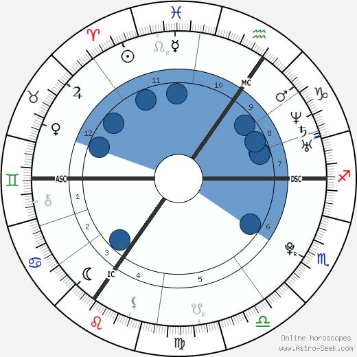 Jessie J wikipedia, horoscope, astrology, instagram