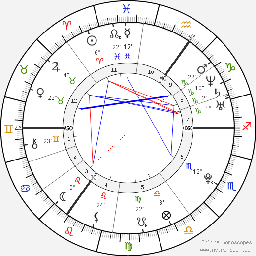 Jessie J birth chart, biography, wikipedia 2020, 2021