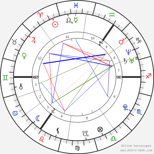 Jessie J birth chart, Jessie J astro natal horoscope, astrology