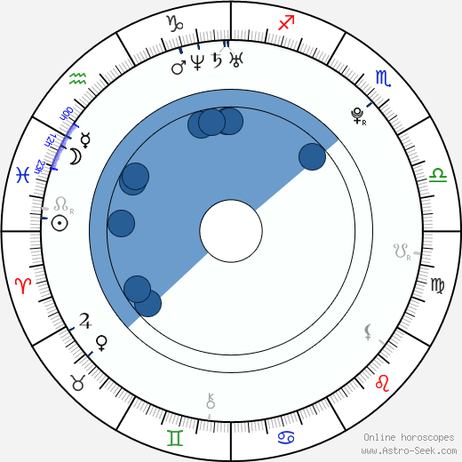 Jiří Tlustý horoscope, astrology, sign, zodiac, date of birth, instagram