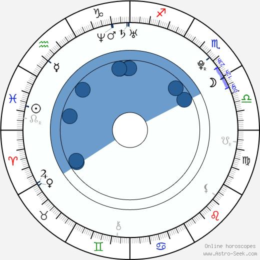 Josef Karel wikipedia, horoscope, astrology, instagram