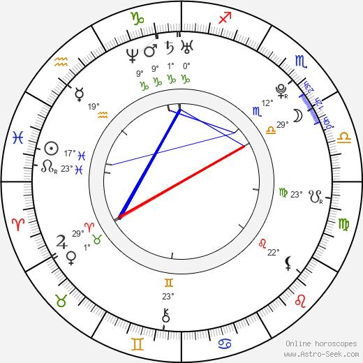 Josef Karel birth chart, biography, wikipedia 2019, 2020