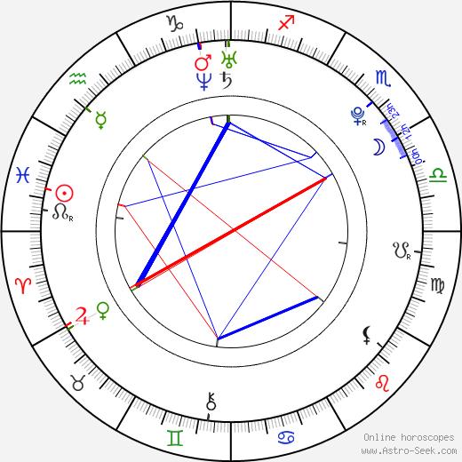 Josef Karel birth chart, Josef Karel astro natal horoscope, astrology