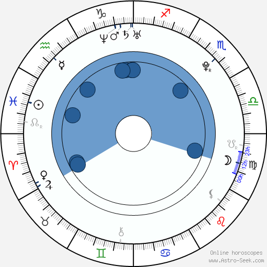 Josh Duggar wikipedia, horoscope, astrology, instagram