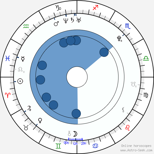 Josh Moody wikipedia, horoscope, astrology, instagram