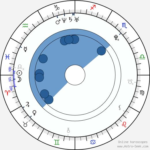 JR Garcia wikipedia, horoscope, astrology, instagram