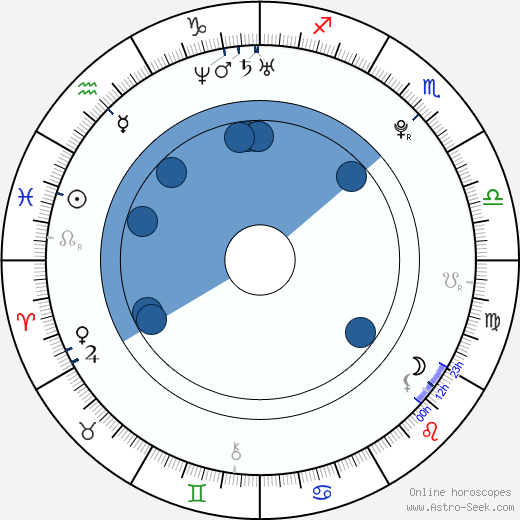 Kate Alexa wikipedia, horoscope, astrology, instagram
