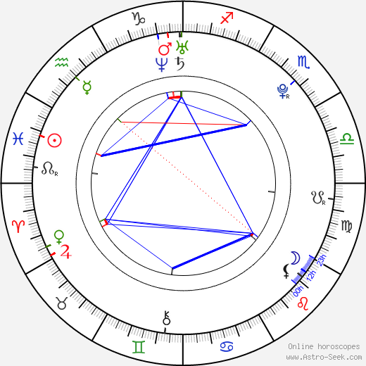 Кейт Алекса Kate Alexa день рождения гороскоп, Kate Alexa Натальная карта онлайн