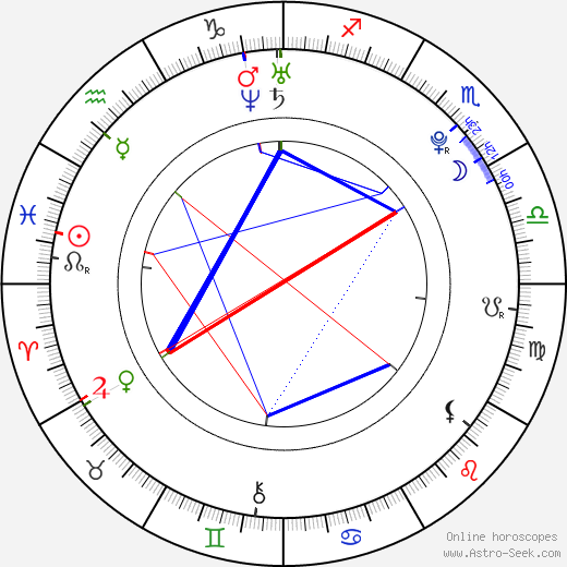 Kenzie Dalton birth chart, Kenzie Dalton astro natal horoscope, astrology