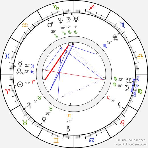 Květa Lujková birth chart, biography, wikipedia 2019, 2020