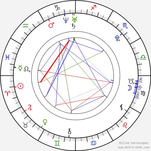 Květa Lujková astro natal birth chart, Květa Lujková horoscope, astrology