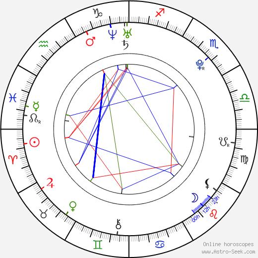 Lacey Turner день рождения гороскоп, Lacey Turner Натальная карта онлайн