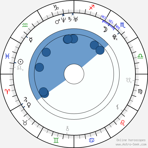 Lukáš Daneček wikipedia, horoscope, astrology, instagram