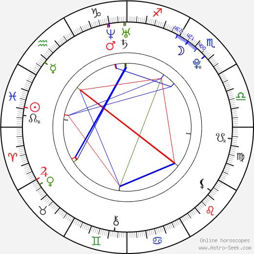 Lukáš Daneček birth chart, Lukáš Daneček astro natal horoscope, astrology