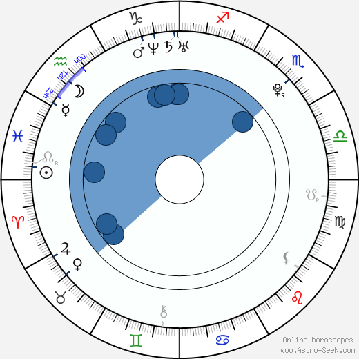 Markéta Poulíčková wikipedia, horoscope, astrology, instagram