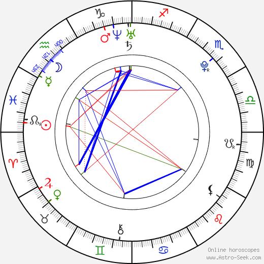 Markéta Poulíčková день рождения гороскоп, Markéta Poulíčková Натальная карта онлайн