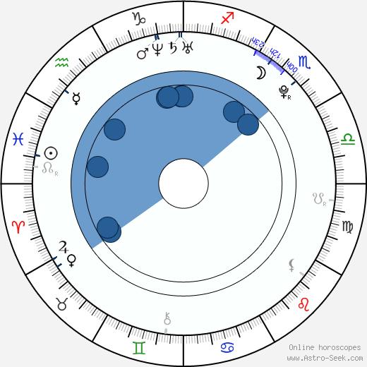 Martin Juhar wikipedia, horoscope, astrology, instagram
