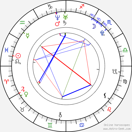 Martin Juhar tema natale, oroscopo, Martin Juhar oroscopi gratuiti, astrologia