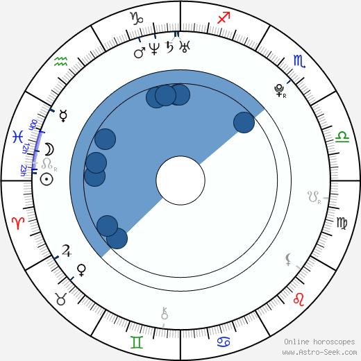 Martin Látal wikipedia, horoscope, astrology, instagram