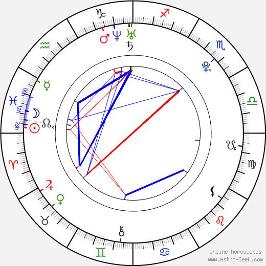 Martin Látal birth chart, Martin Látal astro natal horoscope, astrology