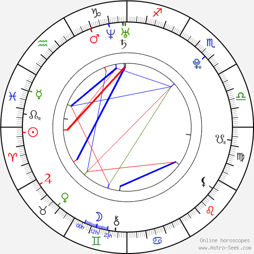 Michal Neuvirth birth chart, Michal Neuvirth astro natal horoscope, astrology