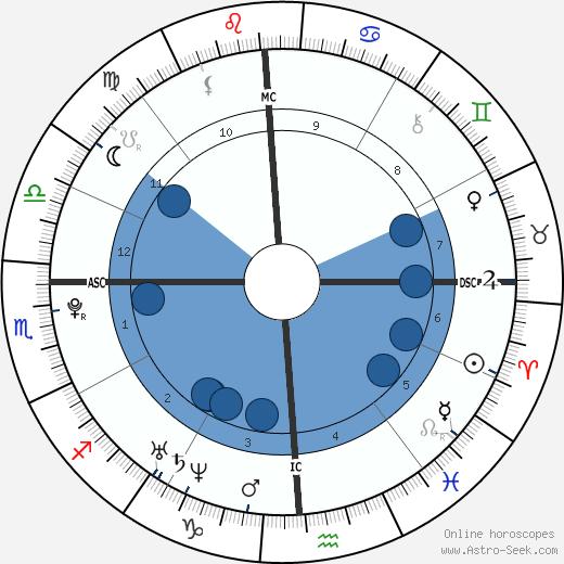 Tom McDonnell wikipedia, horoscope, astrology, instagram