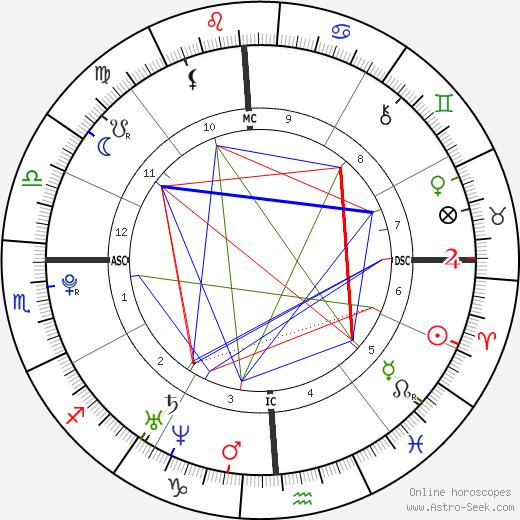 Tom McDonnell день рождения гороскоп, Tom McDonnell Натальная карта онлайн