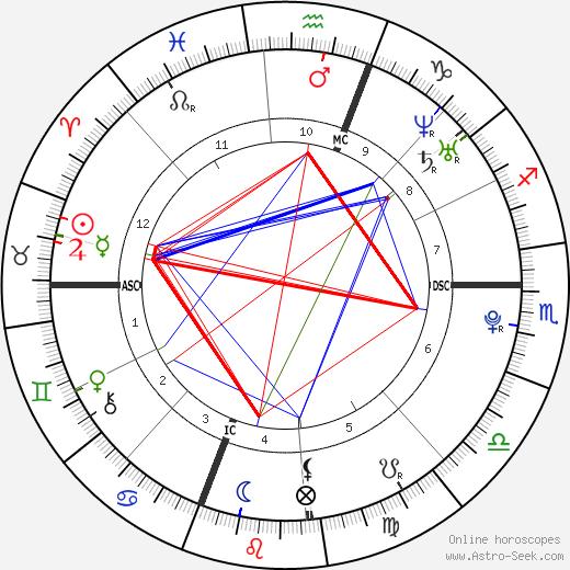 Список Penthouse Pets Alexis Ford день рождения гороскоп, Alexis Ford Натальная карта онлайн