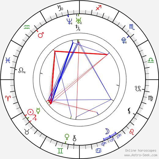 Alistair Brownlee birth chart, Alistair Brownlee astro natal horoscope, astrology