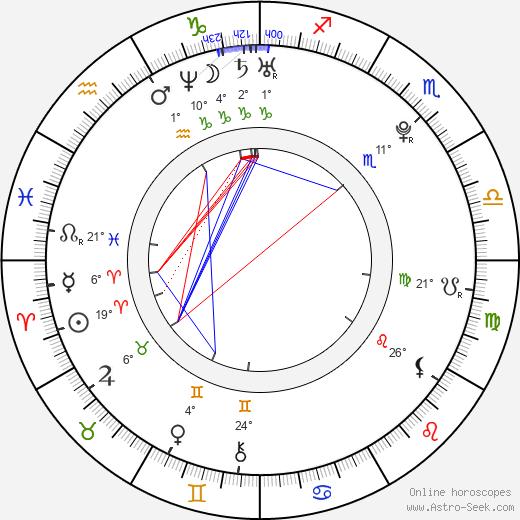 Anna Osceola birth chart, biography, wikipedia 2019, 2020