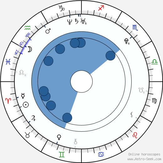 Annabelle Stephenson wikipedia, horoscope, astrology, instagram