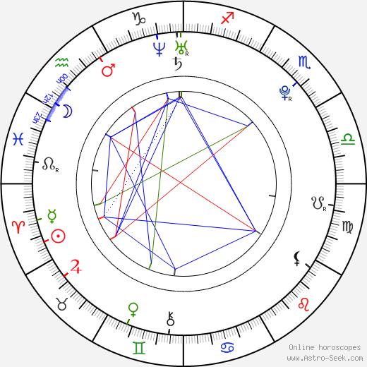 Annabelle Stephenson birth chart, Annabelle Stephenson astro natal horoscope, astrology