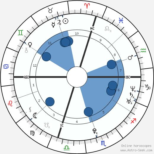 Annie Maud Close wikipedia, horoscope, astrology, instagram