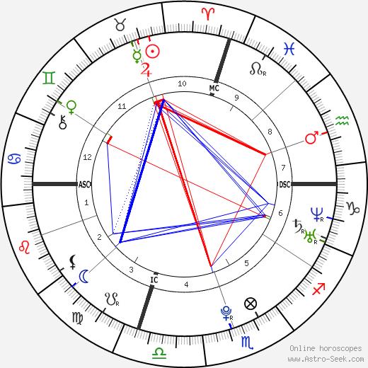 Annie Maud Close день рождения гороскоп, Annie Maud Close Натальная карта онлайн