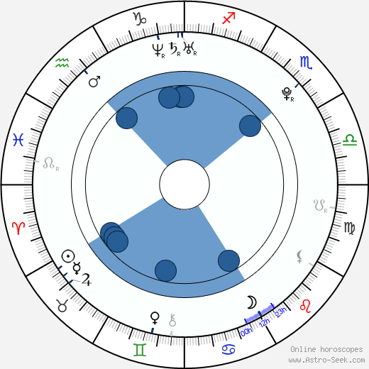 Carla Quevedo wikipedia, horoscope, astrology, instagram