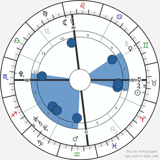Chesare Elan Bono wikipedia, horoscope, astrology, instagram
