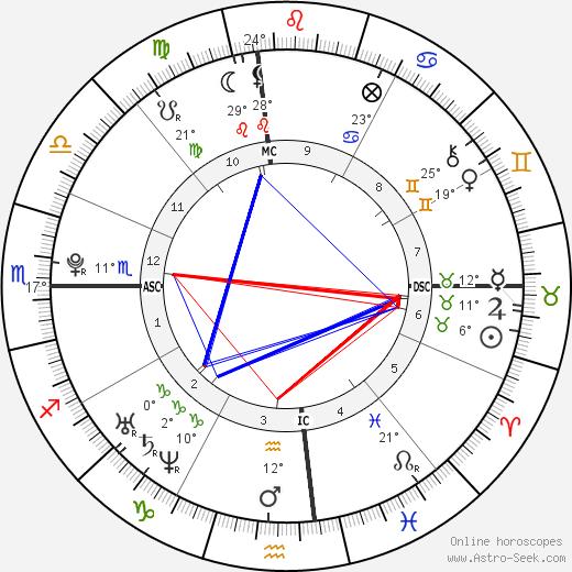 Chesare Elan Bono birth chart, biography, wikipedia 2020, 2021