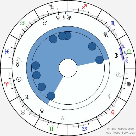 Daniel Stach wikipedia, horoscope, astrology, instagram
