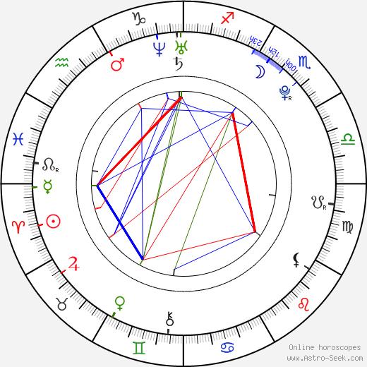 Daniela Luján birth chart, Daniela Luján astro natal horoscope, astrology
