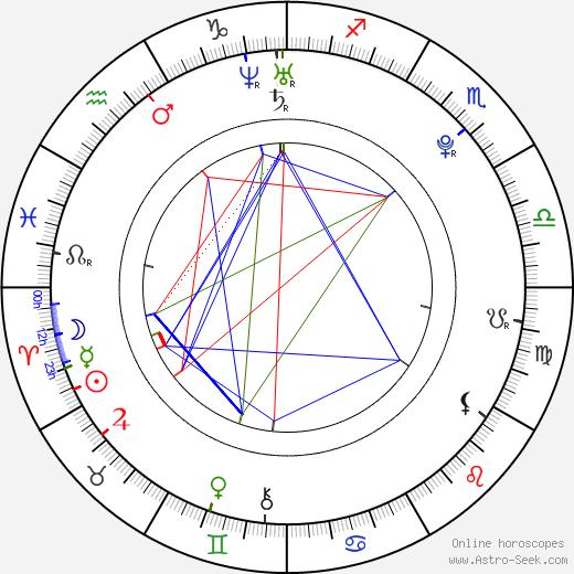 Элиза Дулитл Eliza Doolittle день рождения гороскоп, Eliza Doolittle Натальная карта онлайн