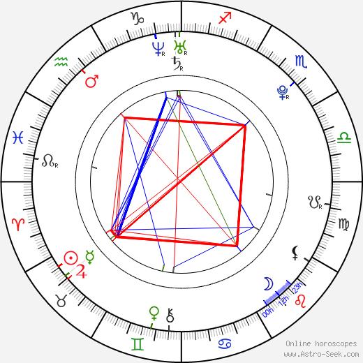 Felicia Van Pelt birth chart, Felicia Van Pelt astro natal horoscope, astrology