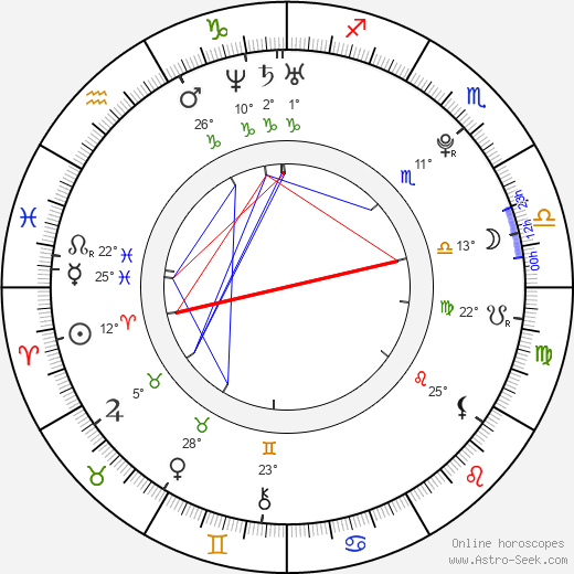 Gabriela Marcinková birth chart, biography, wikipedia 2020, 2021