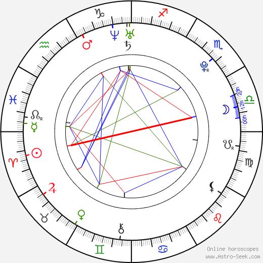 Gabriela Marcinková birth chart, Gabriela Marcinková astro natal horoscope, astrology