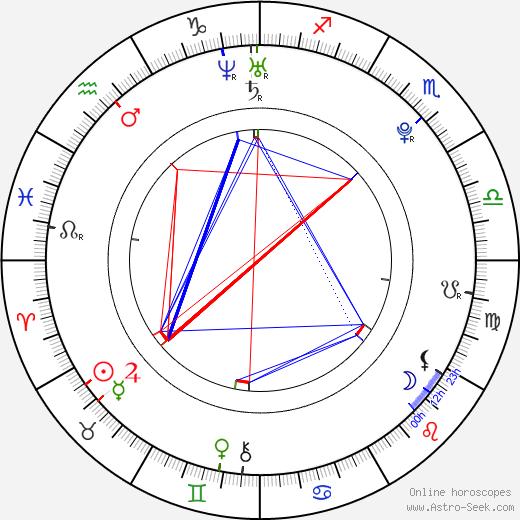 Jonathan Bailey birth chart, Jonathan Bailey astro natal horoscope, astrology
