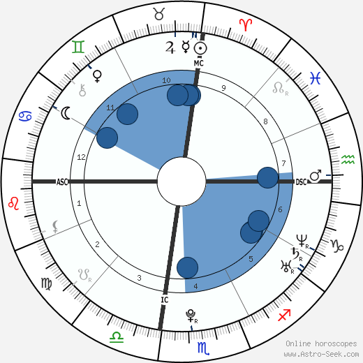 Julia Ann Deneau wikipedia, horoscope, astrology, instagram