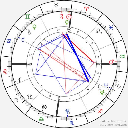 Julia Ann Deneau tema natale, oroscopo, Julia Ann Deneau oroscopi gratuiti, astrologia