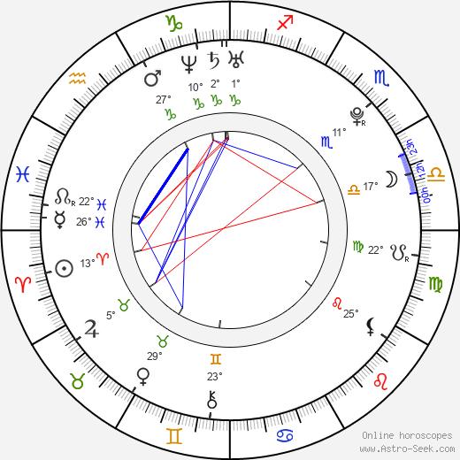 Katie Blair birth chart, biography, wikipedia 2020, 2021