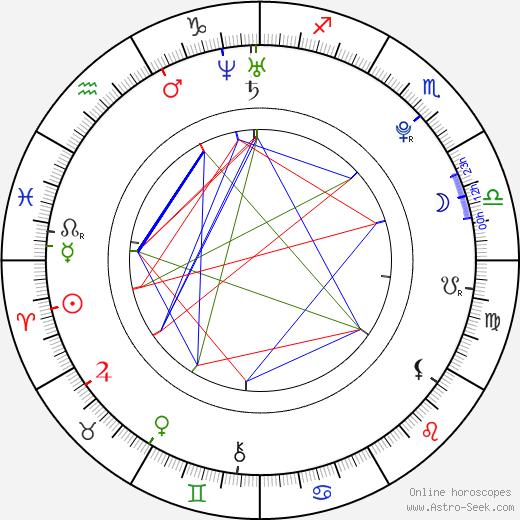 Katie Blair birth chart, Katie Blair astro natal horoscope, astrology