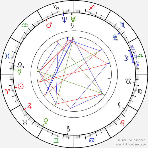 Kimber James birth chart, Kimber James astro natal horoscope, astrology